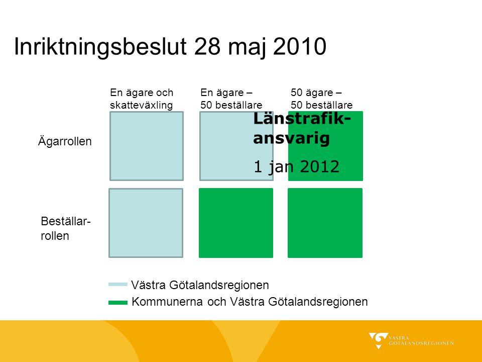 Inriktningsbeslut 28 maj 2010 Ägarrollen Beställar- rollen En ägare och skatteväxling En ägare – 50 beställare 50 ägare – 50 beställare Västra Götalan
