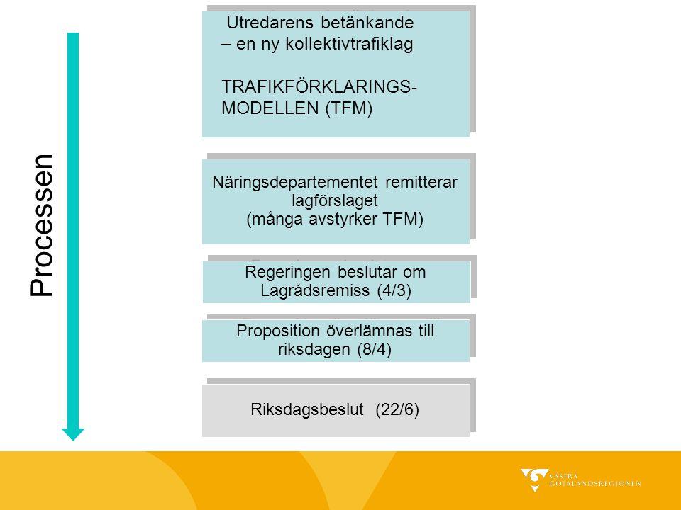 Utredarens betänkande – en ny kollektivtrafiklag TRAFIKFÖRKLARINGS- MODELLEN (TFM) Näringsdepartementet remitterar lagförslaget (många avstyrker TFM)