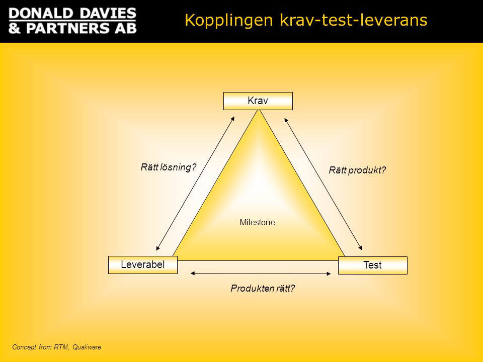 Milestone Leverabel Test Krav Kopplingen krav-test-leverans Rätt lösning? Rätt produkt? Produkten rätt? Concept from RTM, Qualiware