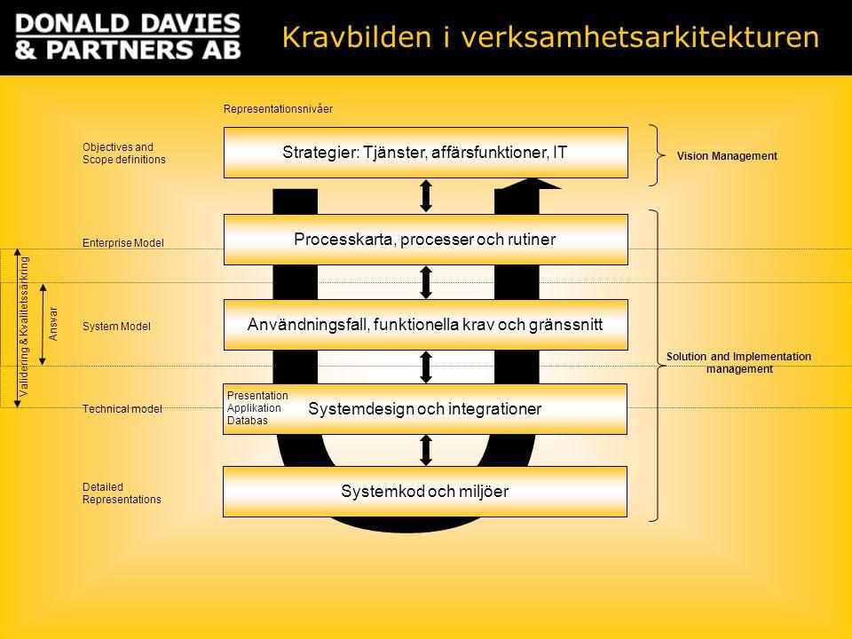 U Strategier: Tjänster, affärsfunktioner, IT Processkarta, processer och rutiner Användningsfall, funktionella krav och gränssnitt Systemdesign och in