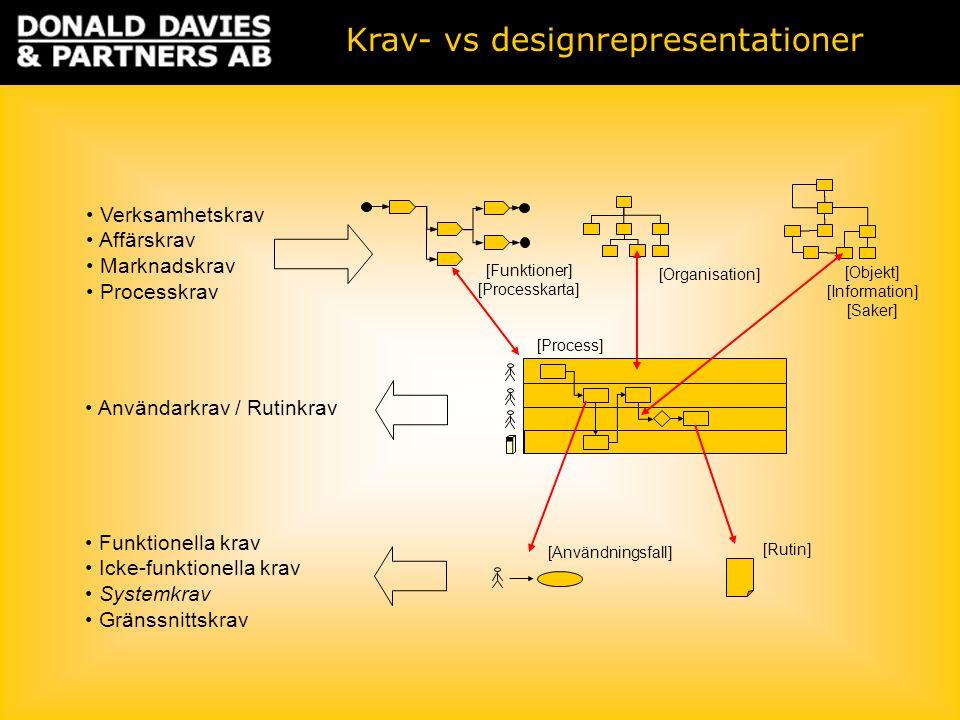 Verksamhetskrav Affärskrav Marknadskrav Processkrav Användarkrav / Rutinkrav Funktionella krav Icke-funktionella krav Systemkrav Gränssnittskrav [Användningsfall] [Rutin] [Organisation] [Funktioner] [Processkarta] [Process] [Objekt] [Information] [Saker] Krav- vs designrepresentationer
