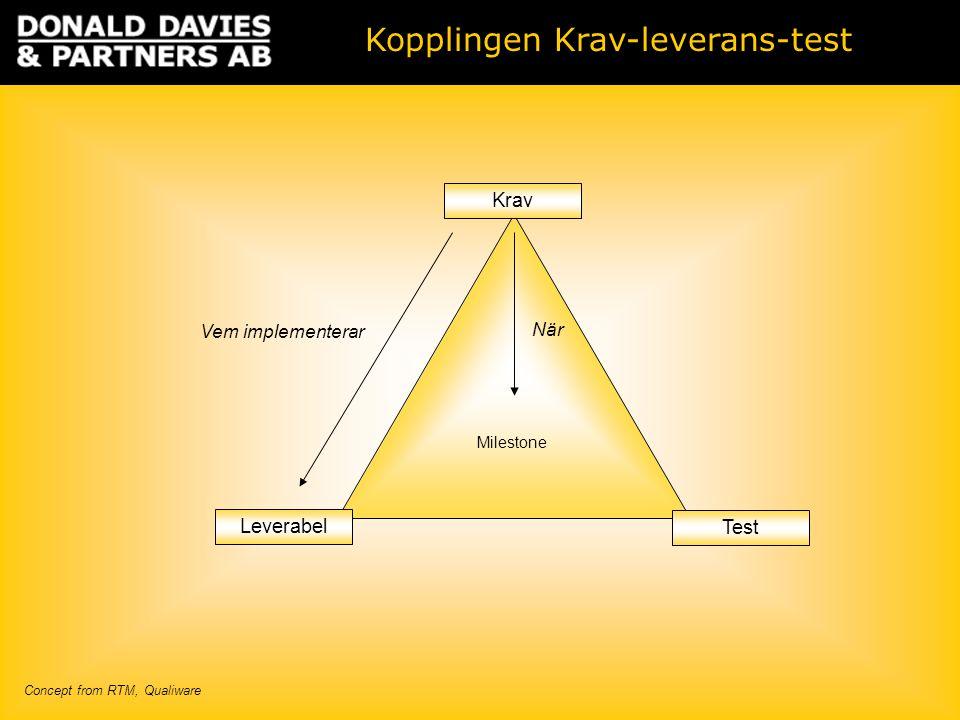 Milestone Leverabel Test Krav Kopplingen Krav-leverans-test Concept from RTM, Qualiware Vem implementerar När