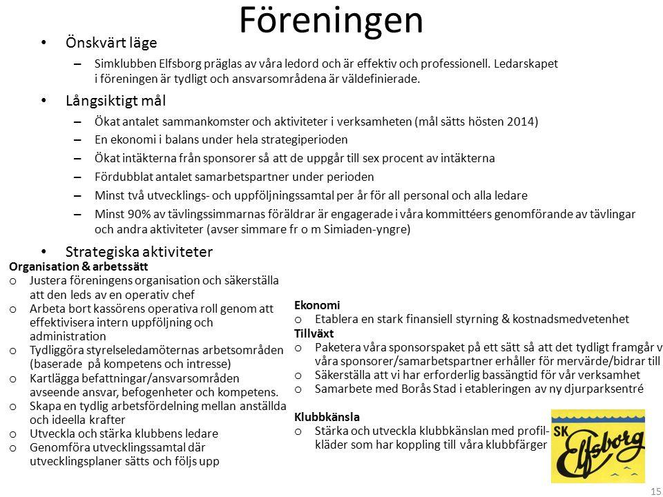 Föreningen Önskvärt läge – Simklubben Elfsborg präglas av våra ledord och är effektiv och professionell. Ledarskapet i föreningen är tydligt och ansva