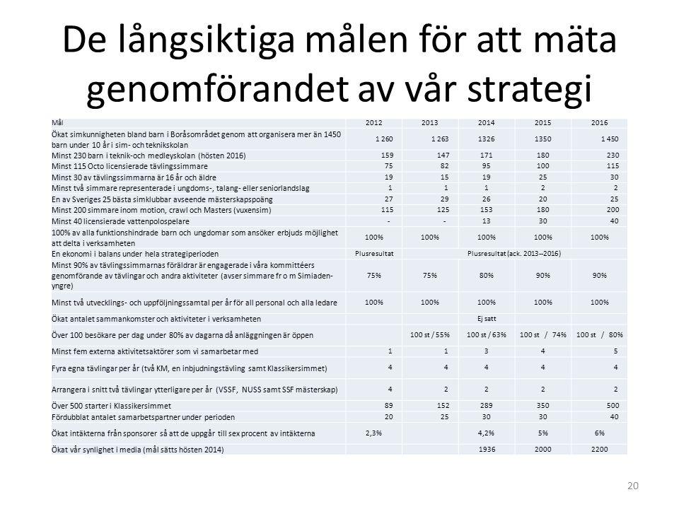 De långsiktiga målen för att mäta genomförandet av vår strategi Mål20122013201420152016 Ökat simkunnigheten bland barn i Boråsområdet genom att organi