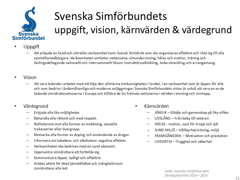 Svenska Simförbundets uppgift, vision, kärnvärden & värdegrund Uppgift – Att erbjuda en bred och attraktiv verksamhet inom Svensk Simidrott som ska or