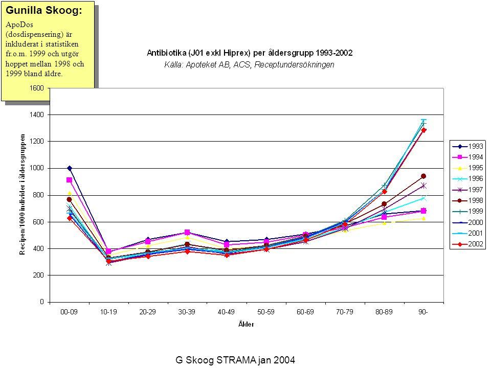 Gunilla Skoog: ApoDos (dosdispensering) är inkluderat i statistiken fr.o.m.