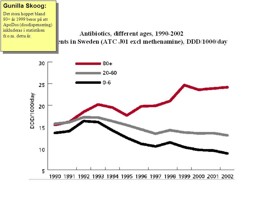 Gunilla Skoog: Det stora hoppet bland 80+ år 1999 beror på att ApoDos (dosdispensering) inkluderas i statistiken fr.o.m.