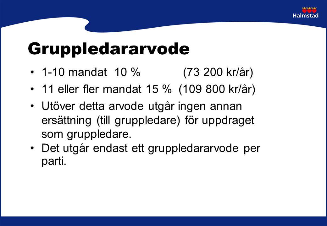 Gruppledararvode 1-10 mandat 10 % (73 200 kr/år) 11 eller fler mandat 15 % (109 800 kr/år) Utöver detta arvode utgår ingen annan ersättning (till grup