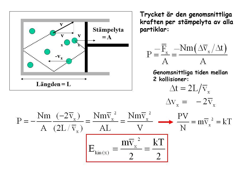 v -v x Stämpelyta = A Längden = L vxvx vxvx Trycket är den genomsnittliga kraften per stämpelyta av alla partiklar: Genomsnittliga tiden mellan 2 koll