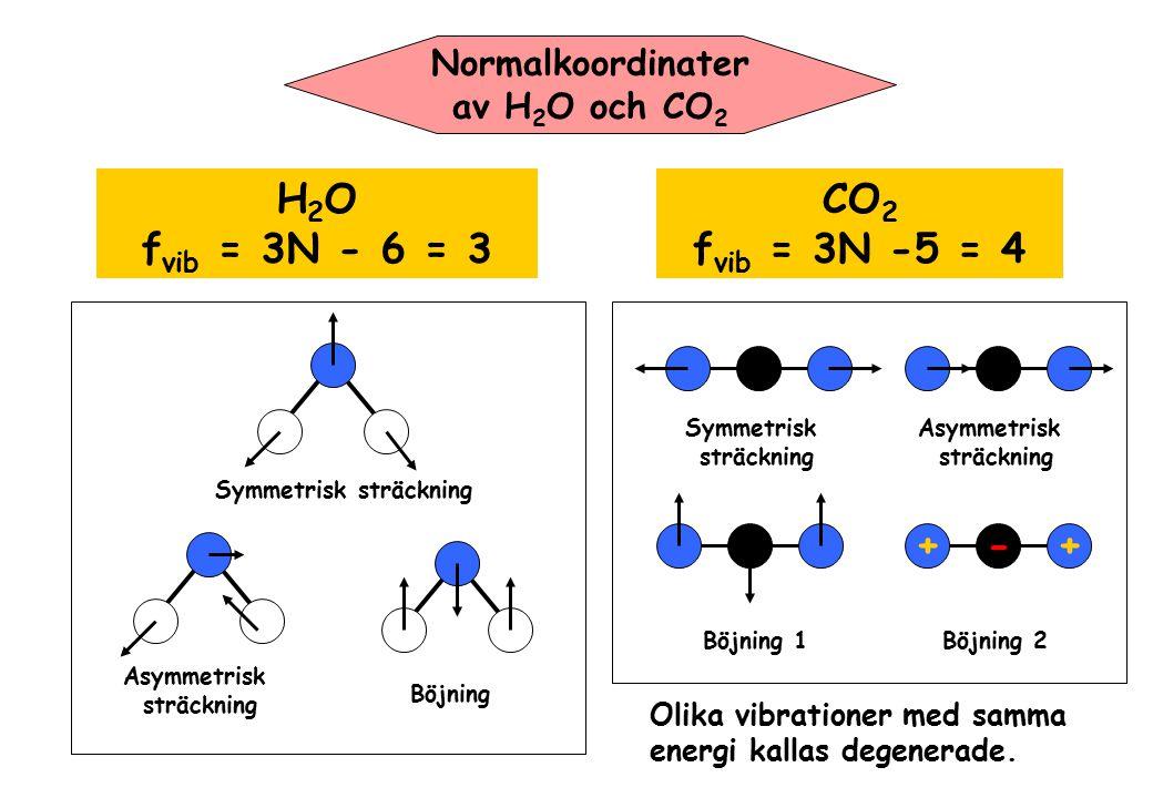Normalkoordinater av H 2 O och CO 2 H 2 O f vib = 3N - 6 = 3 Symmetrisk sträckning Asymmetrisk sträckning Böjning CO 2 f vib = 3N -5 = 4 Symmetrisk st