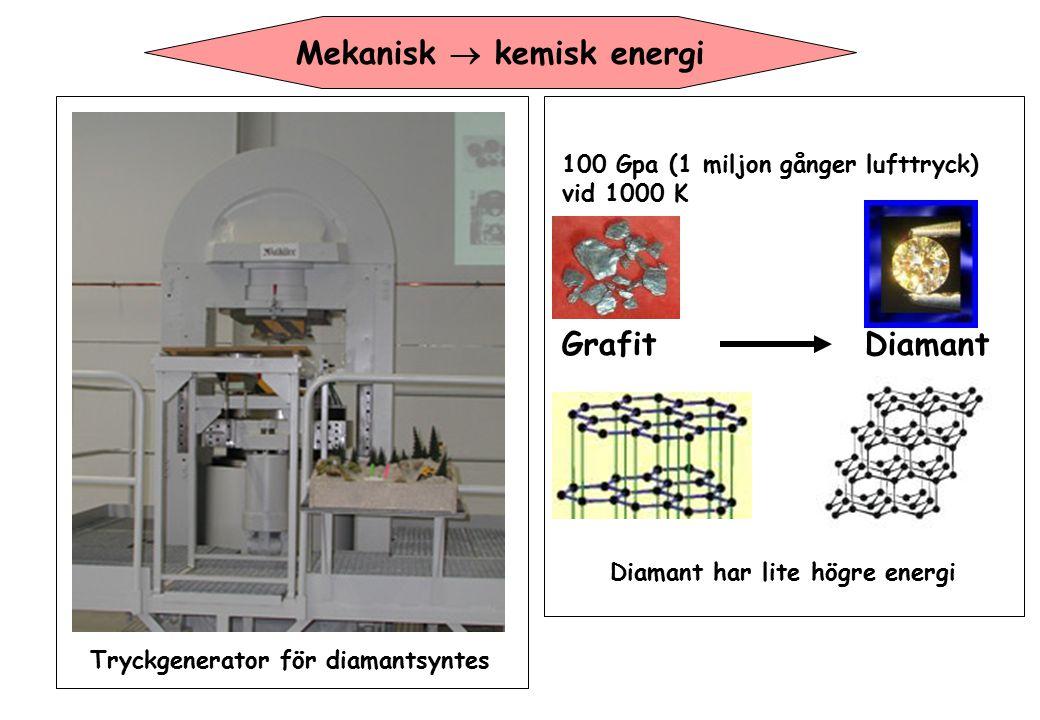 100 Gpa (1 miljon gånger lufttryck) vid 1000 K Grafit Diamant Tryckgenerator för diamantsyntes Diamant har lite högre energi Mekanisk  kemisk energi