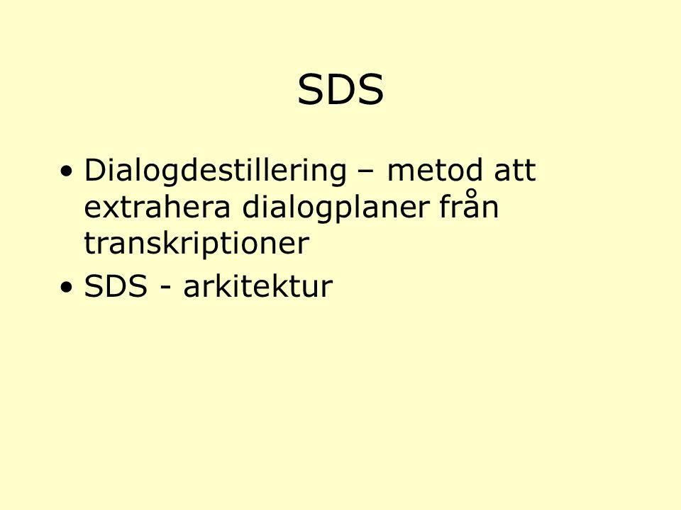 SDS Dialogdestillering – metod att extrahera dialogplaner från transkriptioner SDS - arkitektur