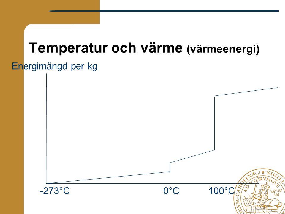 Temperatur och värme (värmeenergi) -273°C0°C Energimängd per kg 100°C