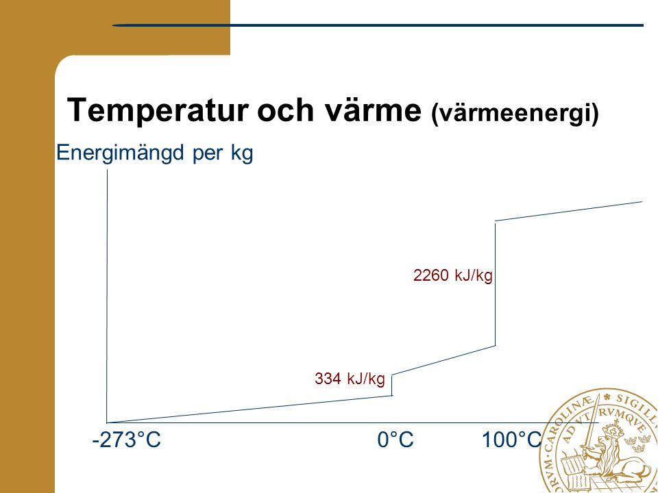Temperatur och värme (värmeenergi) -273°C0°C Energimängd per kg 100°C 334 kJ/kg 2260 kJ/kg