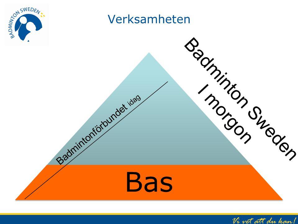 Sammanfattning - Utgångsläge Vi och dom blir Vi genom: Mål för hela BS-pyramiden tydliggörs Verksamhetsplaner omarbetas, prioriteras och bemannas Stöd ute i verksamheten måste utökas Långsiktig uthållig ekonomi måste skapas Personalfrågan måste prioriteras (översyn/ledning) Ett ständigt öra i verksamheten