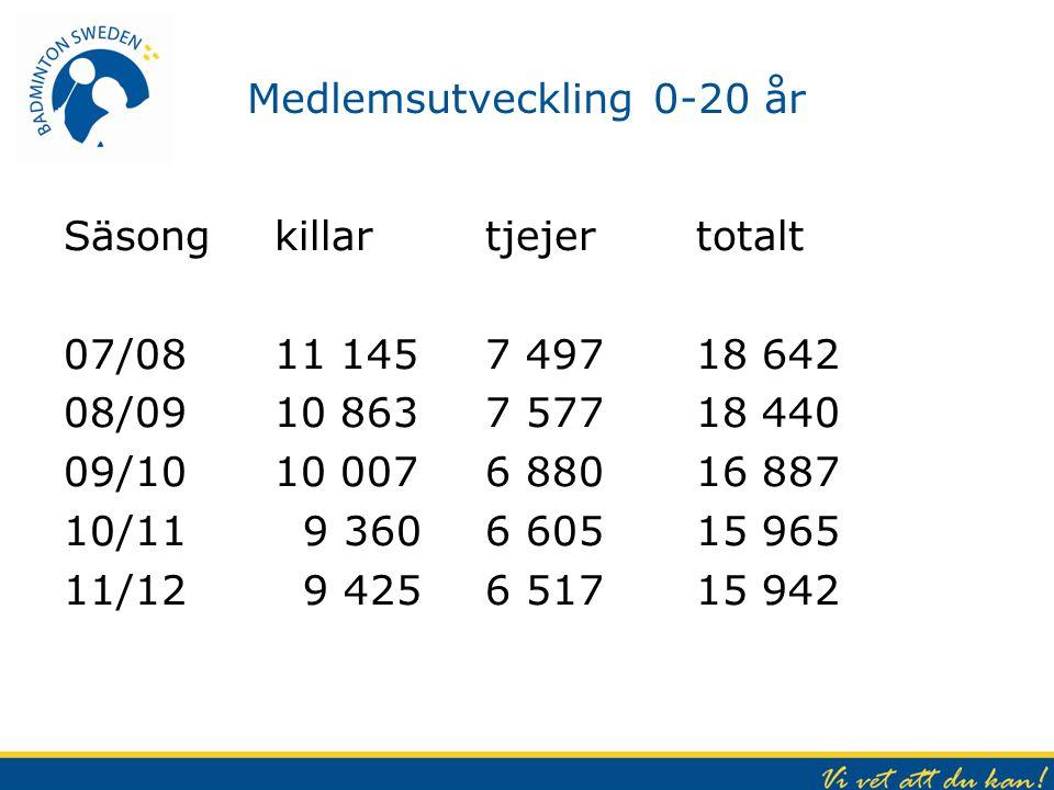 Tävlingstrappa - utkast Förslag till tävlingstrappa Badminton Sweden 2013/2014 Nivå 0 – Interna nybörjartävlingar i föreningen, ingår ej i ranking och kan med fördel utformas i enlighet med BS rekommenderade förslagsbank.