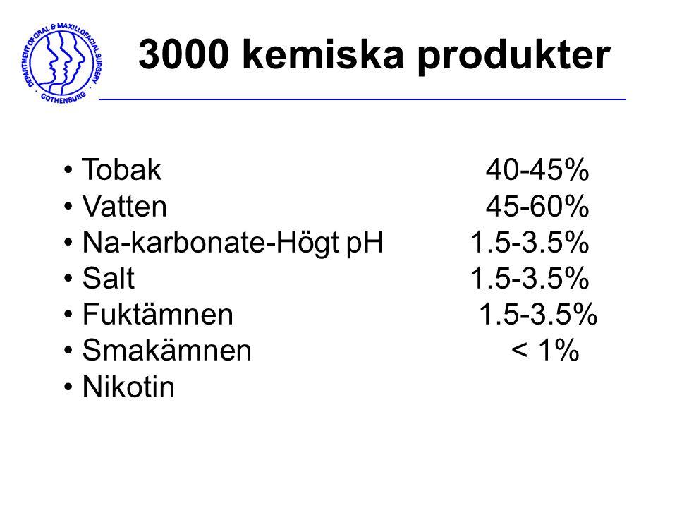 3000 kemiska produkter Tobak 40-45% Vatten 45-60% Na-karbonate-Högt pH1.5-3.5% Salt 1.5-3.5% Fuktämnen 1.5-3.5% Smakämnen < 1% Nikotin