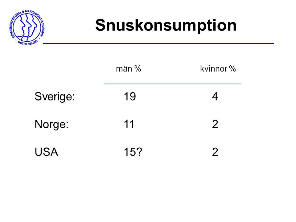 Snuskonsumption Sverige: 194 Norge:112 USA15?2 män %kvinnor %