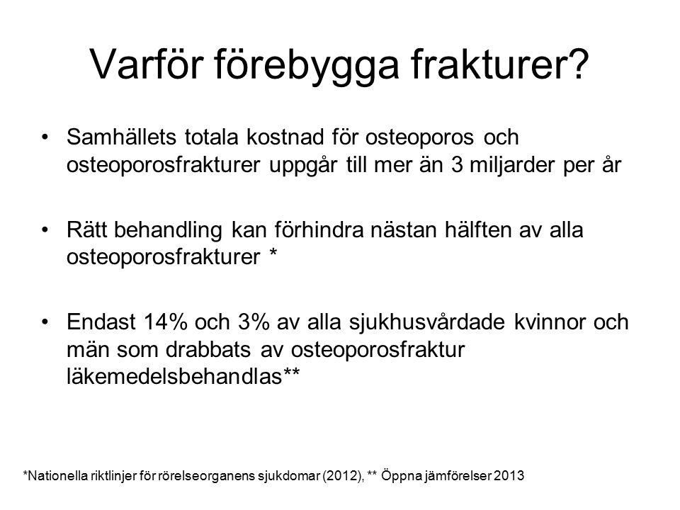 Varför förebygga frakturer? Samhällets totala kostnad för osteoporos och osteoporosfrakturer uppgår till mer än 3 miljarder per år Rätt behandling kan