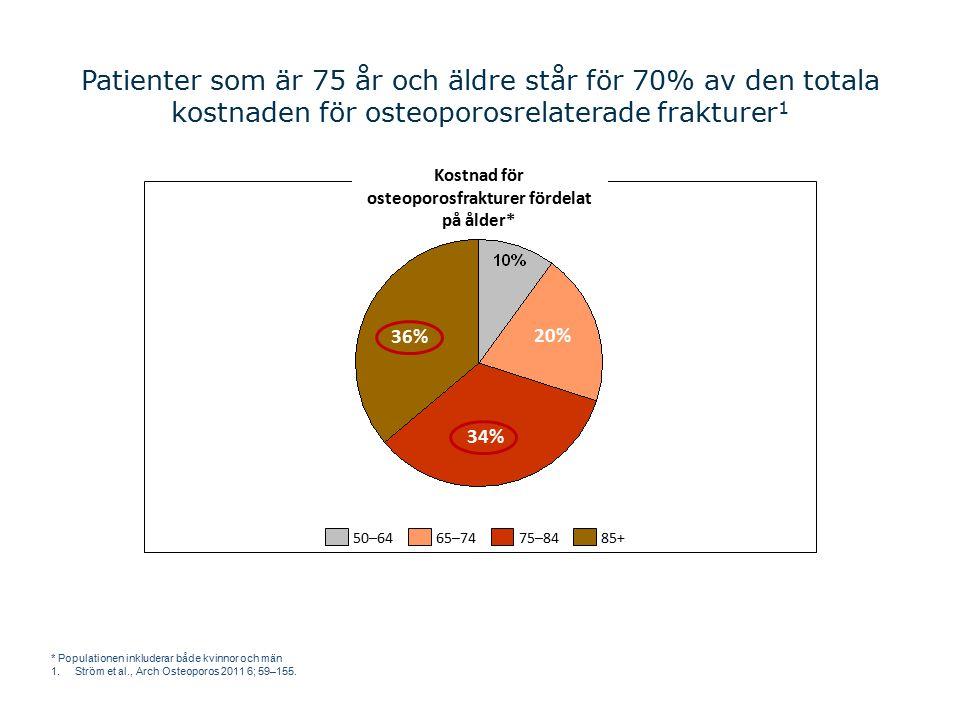 Patienter som är 75 år och äldre står för 70% av den totala kostnaden för osteoporosrelaterade frakturer 1 Kostnad för osteoporosfrakturer fördelat på