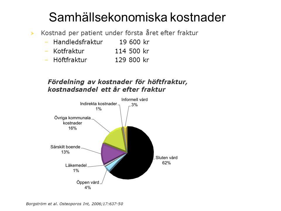 16 Samhällsekonomiska kostnader Borgström et al. Osteoporos Int, 2006;17:637-50  Kostnad per patient under första året efter fraktur –Handledsfraktur