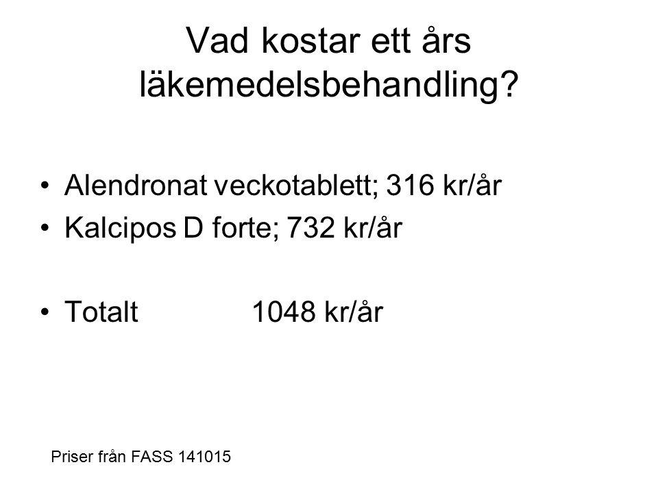 Vad kostar ett års läkemedelsbehandling? Alendronat veckotablett; 316 kr/år Kalcipos D forte; 732 kr/år Totalt 1048 kr/år Priser från FASS 141015