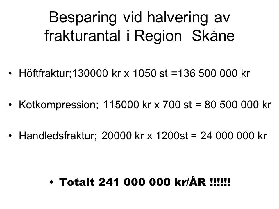 Besparing vid halvering av frakturantal i Region Skåne Höftfraktur;130000 kr x 1050 st =136 500 000 kr Kotkompression; 115000 kr x 700 st = 80 500 000