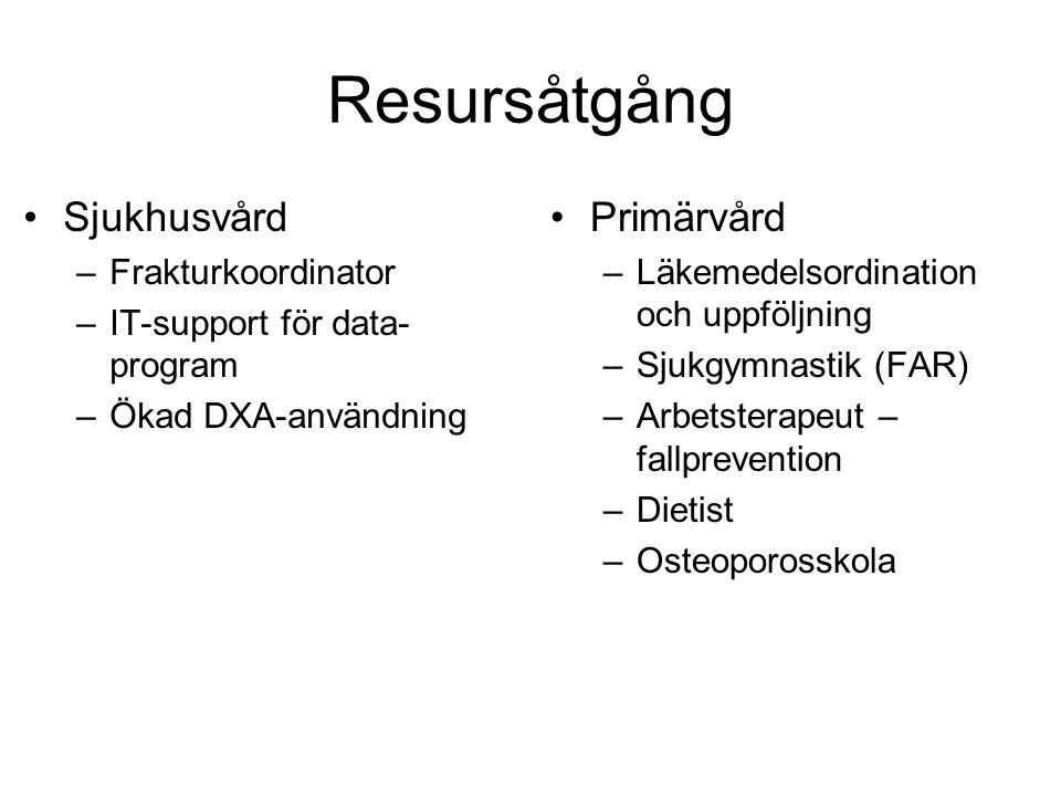 Resursåtgång Sjukhusvård –Frakturkoordinator –IT-support för data- program –Ökad DXA-användning Primärvård –Läkemedelsordination och uppföljning –Sjuk