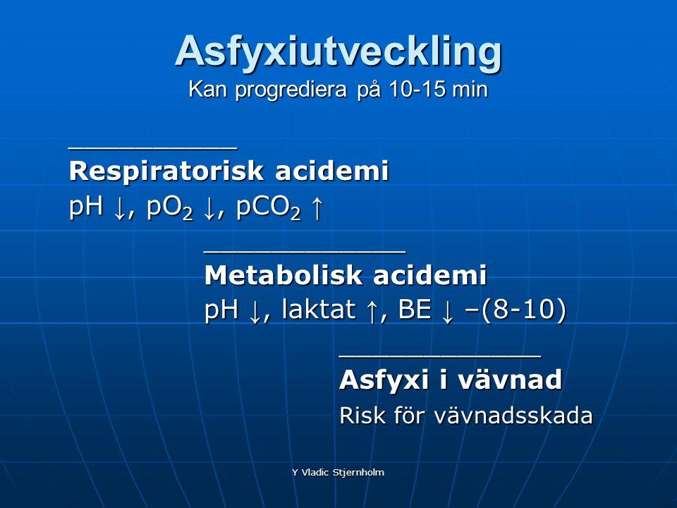 Y Vladic Stjernholm Asfyxiutveckling Kan progrediera på 10-15 min __________ Respiratorisk acidemi pH ↓, pO 2 ↓, pCO 2 ↑ ____________ Metabolisk acide