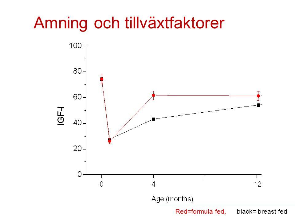 Amning och tillväxtfaktorer Red=formula fed, black= breast fed