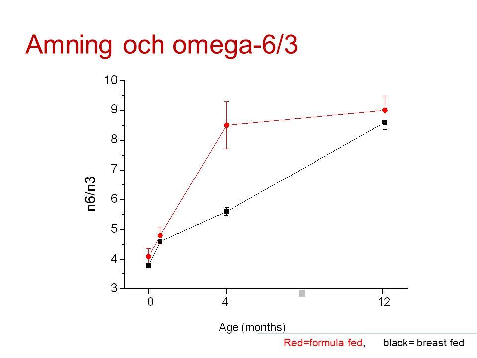 Amning och omega-6/3 Red=formula fed, black= breast fed