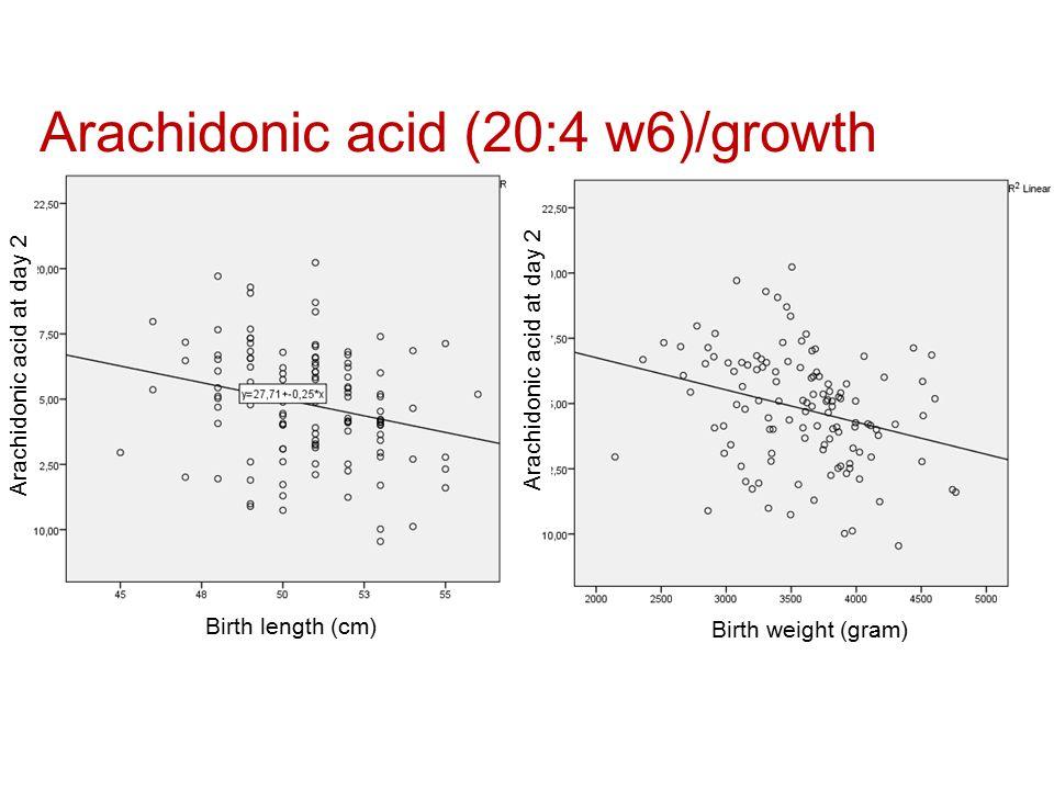 Arachidonic acid at day 2 Birth weight (gram) Birth length (cm) Arachidonic acid (20:4 w6)/growth