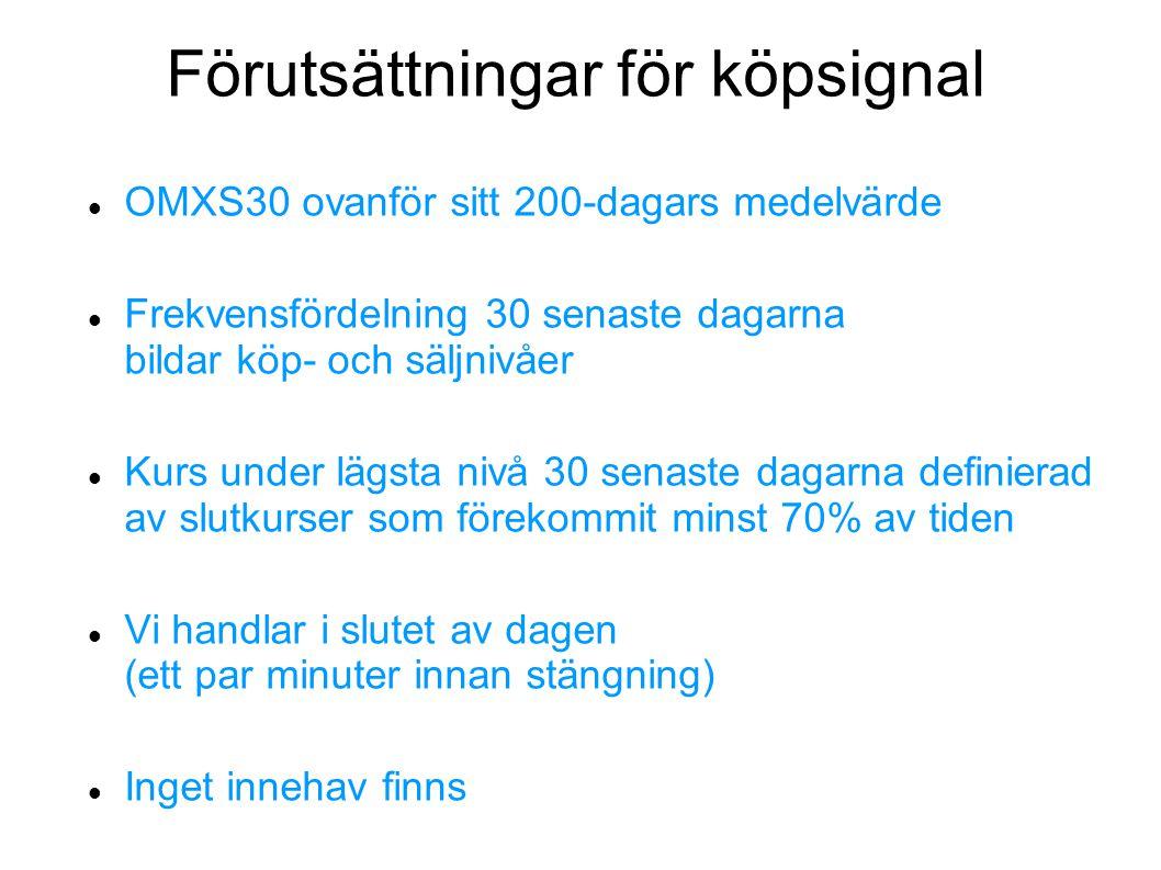 Förutsättningar för köpsignal OMXS30 ovanför sitt 200-dagars medelvärde Frekvensfördelning 30 senaste dagarna bildar köp- och säljnivåer Kurs under lä