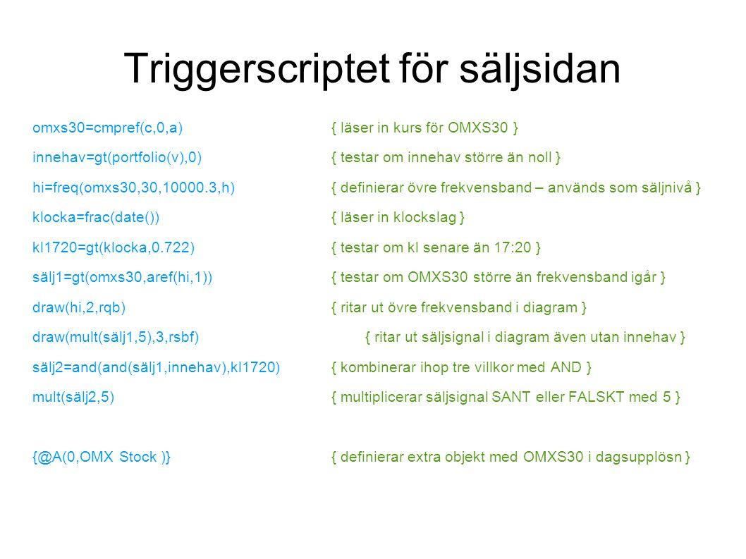 Triggerscriptet för säljsidan omxs30=cmpref(c,0,a){ läser in kurs för OMXS30 } innehav=gt(portfolio(v),0){ testar om innehav större än noll } hi=freq(