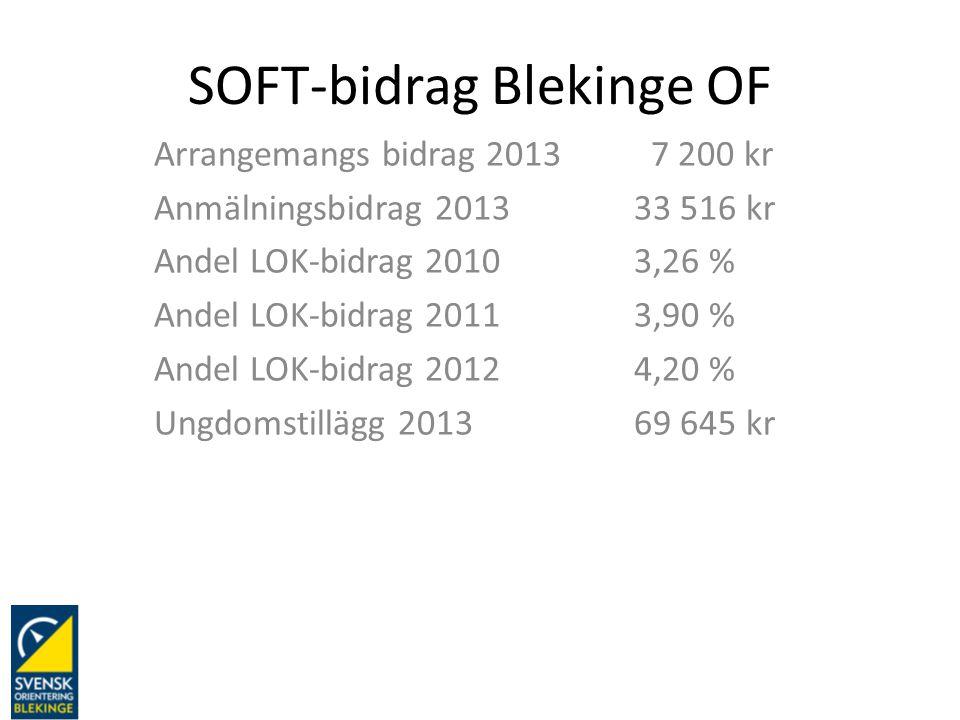 SOFT-bidrag Blekinge OF Arrangemangs bidrag 2013 7 200 kr Anmälningsbidrag 201333 516 kr Andel LOK-bidrag 20103,26 % Andel LOK-bidrag 20113,90 % Andel