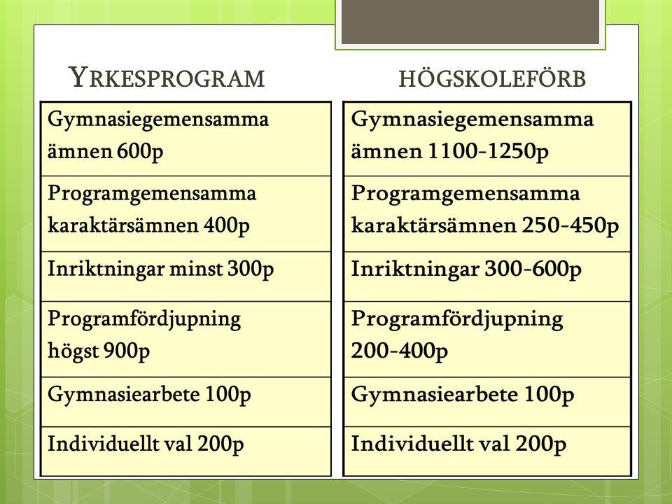 Y RKESPROGRAM HÖGSKOLEFÖRB