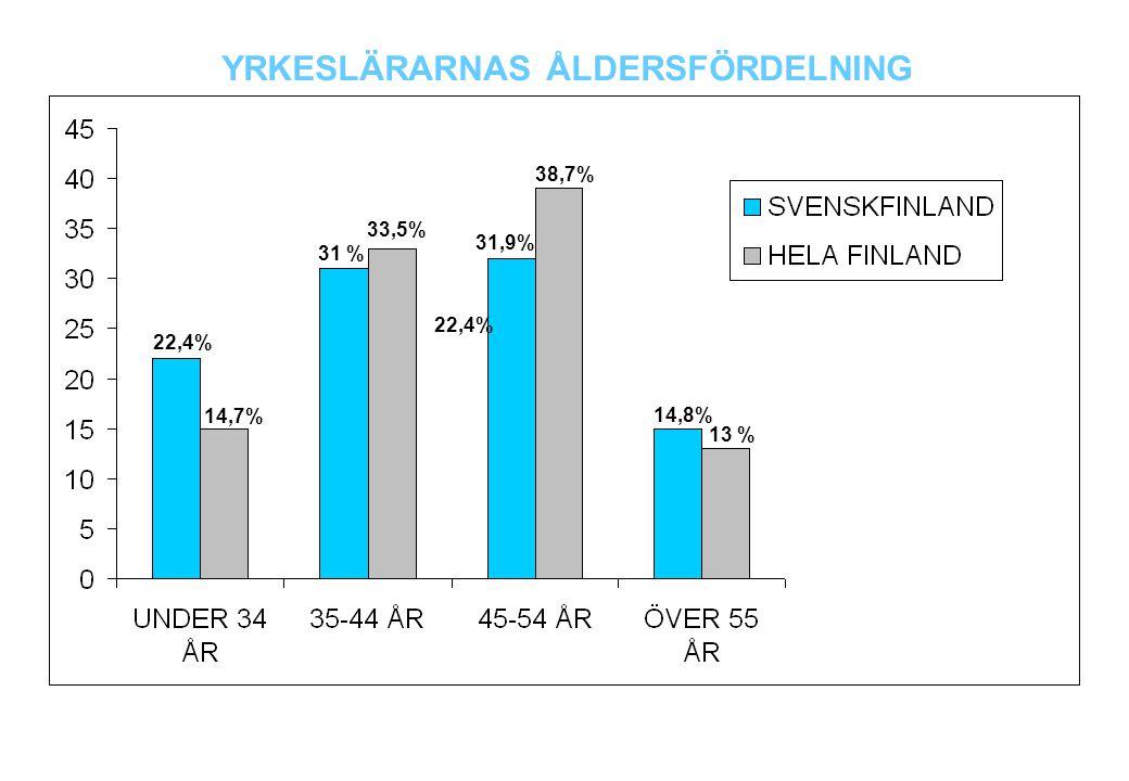 22,4% 14,7% 31 % 33,5% 31,9% 38,7% 14,8% 22,4% 13 % YRKESLÄRARNAS ÅLDERSFÖRDELNING