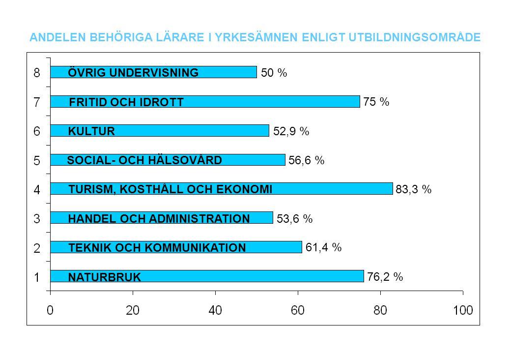 ANDELEN BEHÖRIGA LÄRARE I YRKESÄMNEN ENLIGT UTBILDNINGSOMRÅDE NATURBRUK TEKNIK OCH KOMMUNIKATION HANDEL OCH ADMINISTRATION TURISM, KOSTHÅLL OCH EKONOMI SOCIAL- OCH HÄLSOVÅRD KULTUR FRITID OCH IDROTT ÖVRIG UNDERVISNING 76,2 % 61,4 % 53,6 % 83,3 % 56,6 % 52,9 % 50 % 75 %