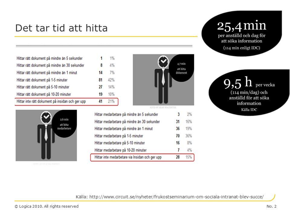 No. 2© Logica 2010. All rights reserved Det tar tid att hitta Källa: http://www.circuit.se/nyheter/frukostseminarium-om-sociala-intranat-blev-succe/