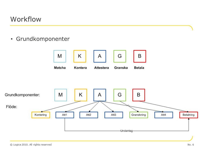 © Logica 2010. All rights reserved Workflow – Konfigurering av flöde (Prototyp!) No. 7