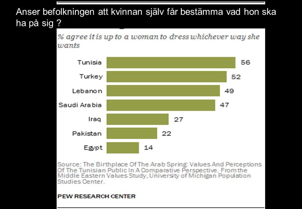 Anser befolkningen att kvinnan själv får bestämma vad hon ska ha på sig ?