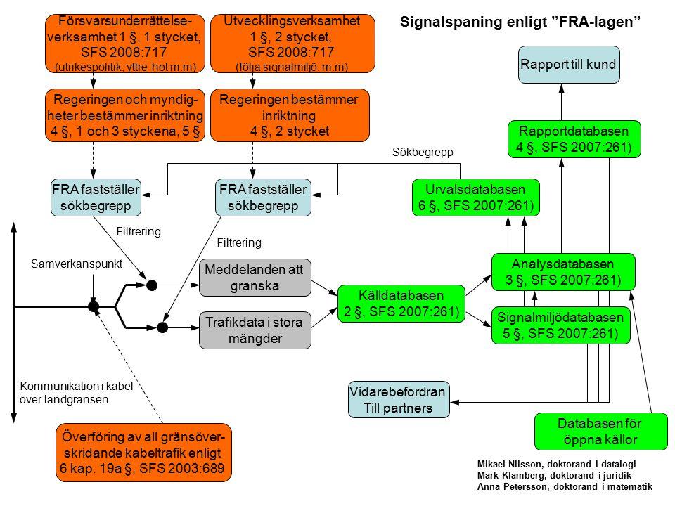 Försvarsunderrättelse- verksamhet 1 §, 1 stycket, SFS 2008:717 (utrikespolitik, yttre hot m.m) Regeringen och myndig- heter bestämmer inriktning 4 §, 1 och 3 styckena, 5 § Överföring av all gränsöver- skridande kabeltrafik enligt 6 kap.