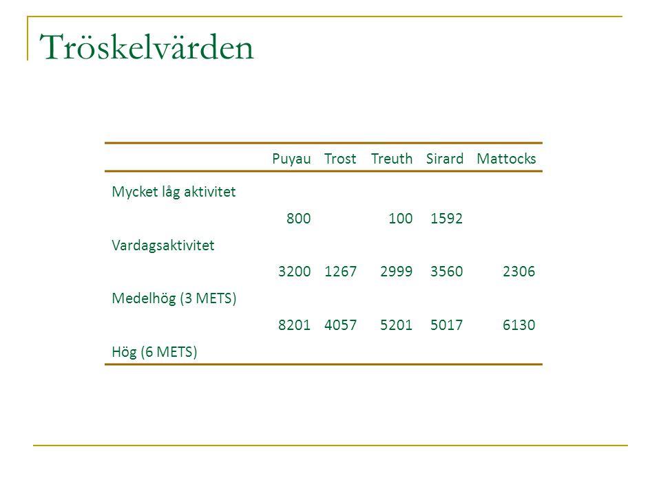 Tröskelvärden PuyauTrostTreuthSirardMattocks Mycket låg aktivitet 8001001592 Vardagsaktivitet 32001267299935602306 Medelhög (3 METS) 82014057520150176130 Hög (6 METS)