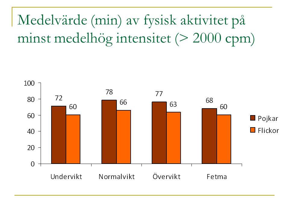 Medelvärde (min) av fysisk aktivitet på minst medelhög intensitet (> 2000 cpm)