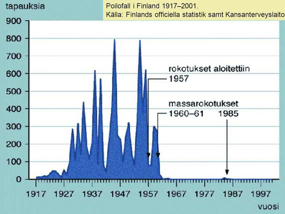 Poilofall i Finland 1917–2001. Källa: Finlands officiella statistik samt Kansanterveyslaitos