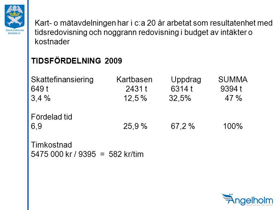 Kart- o mätavdelningen har i c:a 20 år arbetat som resultatenhet med tidsredovisning och noggrann redovisning i budget av intäkter o kostnader TIDSFÖRDELNING 2009 Skattefinansiering Kartbasen Uppdrag SUMMA 649 t 2431 t6314 t 9394 t 3,4 % 12,5 % 32,5% 47 % Fördelad tid 6,9 25,9 % 67,2 % 100% Timkostnad 5475 000 kr / 9395 = 582 kr/tim