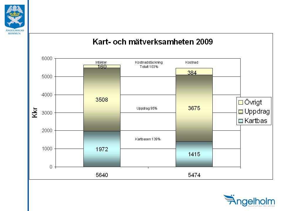 Jämförelse taxor kart- och mätverksamheten Kommun Personer Timdeb.