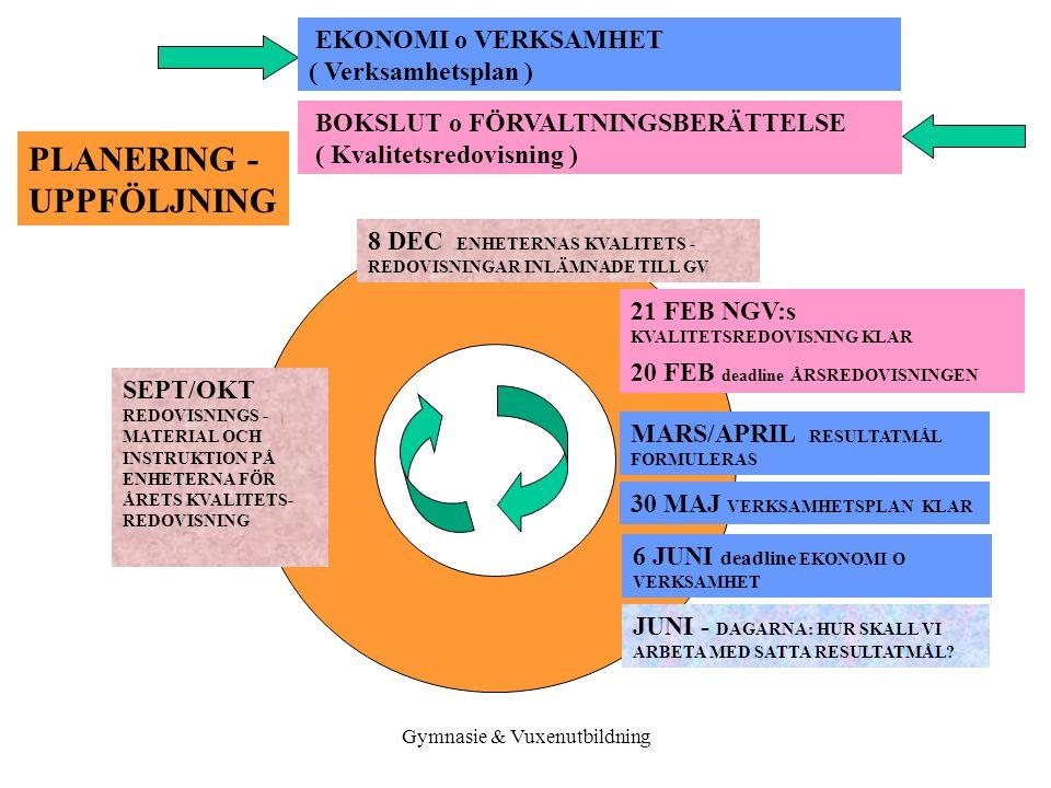 Gymnasie & Vuxenutbildning VERKSAMHETSPLAN - 2006 5.2 ÖVERGRIPANDE STYRDOKUMENT INRIKTNINGSMÅL 2006 - 2008 LIKVÄRDIGHET VID BEDÖMNING OCH BETYGSÄTTNING Förvaltningens utbildningsanordnare skall ta ett större ansvar för att elever bedöms och betygssätts på ett rättsäkert och likvärdigt sätt LÄRANDET – se resultatmål 2006 Vidareutveckla ett lärande baserat på förståelse och kunskap.