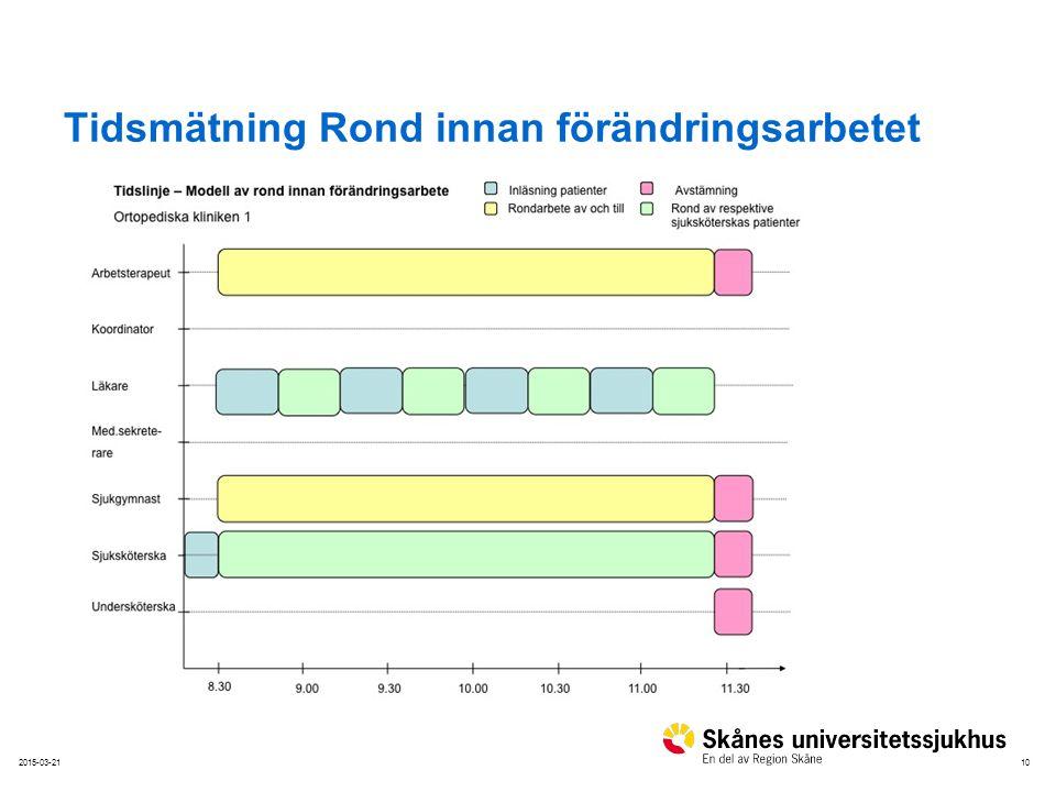 102015-03-21 Tidsmätning Rond innan förändringsarbetet