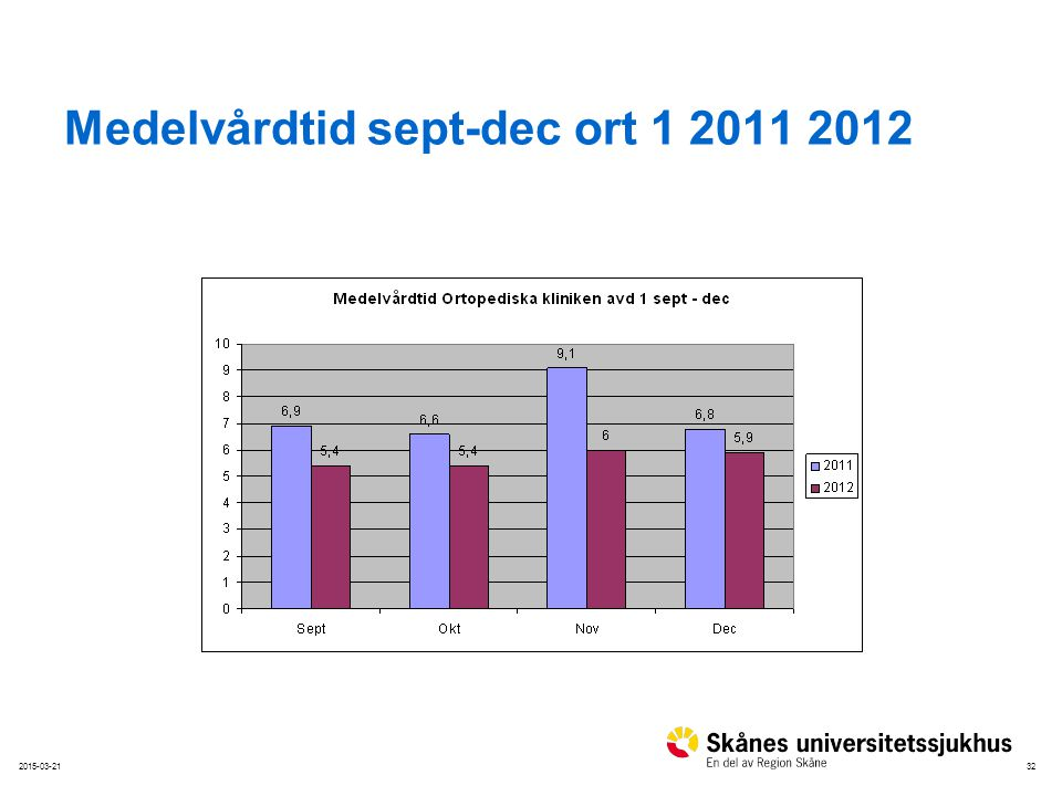 322015-03-21 Medelvårdtid sept-dec ort 1 2011 2012